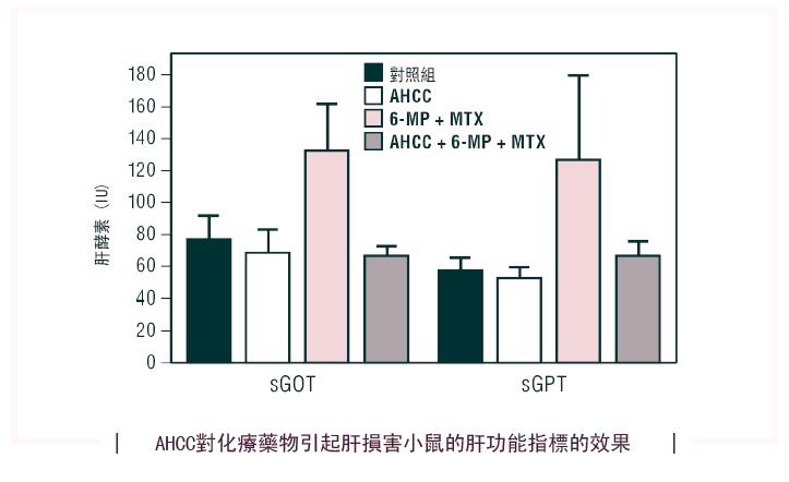 AHCC_liver test_1